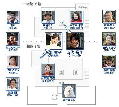 Maison Ikkoku Relationship and Floor Plan